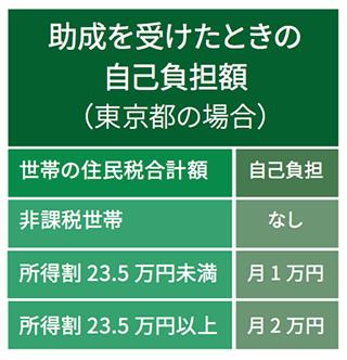医療費助成:東京